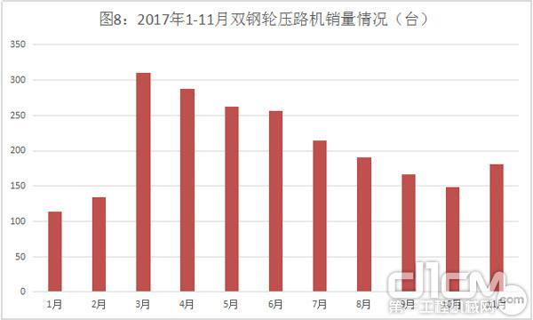 图8:2017年1-11月双钢轮压路机销量情况(台)
