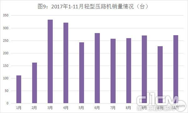 图9:2017年1-11月轻型压路机销量情况(台)