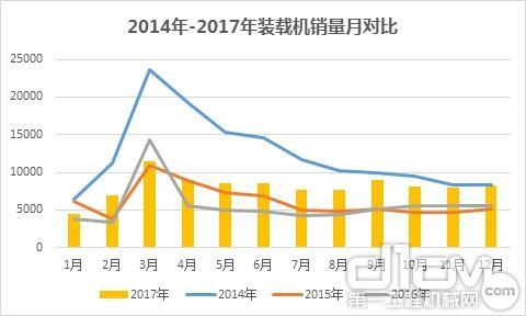 2017年装载机市场分析:全年销量逼近10万台 迎来四年首增长