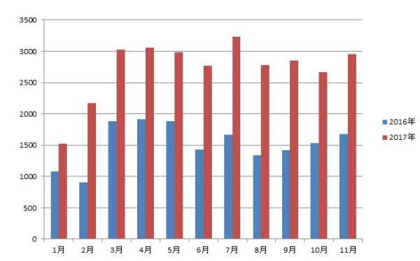 2016-2017起重机销量对比图