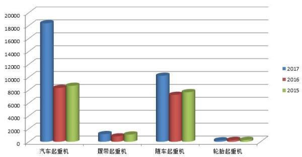 2015年-2017年起重机各机型销量图