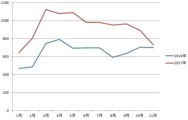 2016-2017年随车起重机销量对比图