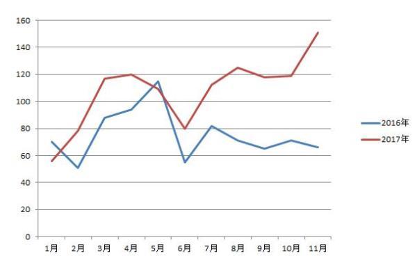 2016-2017年履带起重机销量对比图