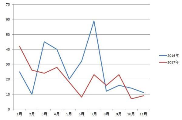 2016-2017年轮胎起重机销量对比图