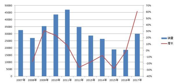 2007年-2017年起重机销量图(2017年起重机销量数据为1-11月)