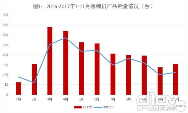 图1:2016-2017年1-11月摊铺机产品销量情况(台)