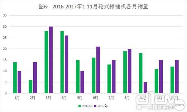 图6:2016-2017年1-11月轮式摊铺机各月销量