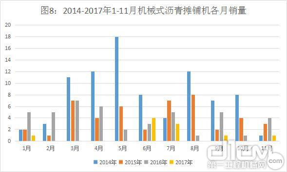 图8:2014-2017年1-11月机械式沥青摊铺机各月销量(台)