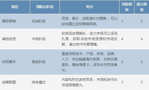表一 中国制造业国际化路径选择对比