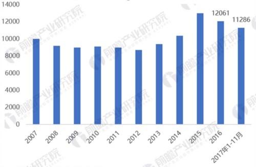 2007-2017年全国发电新增设备容量情况(单位:万千瓦)