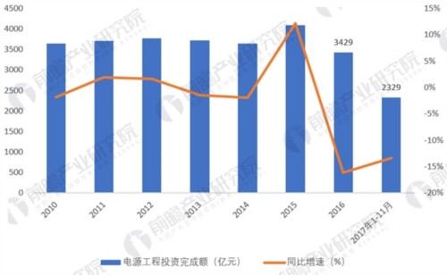 2010-2017年全国电源工程完成投资额情况(单位:亿元,%)