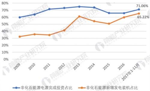 2009-2017年非化石能源建设比重变化趋势(单位:%)