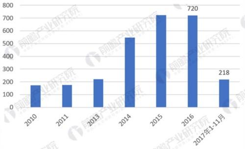 2010-2017年新增核电装机容量变化(单位:万千瓦)