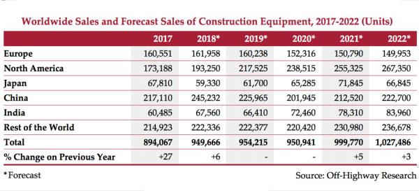 2018-2020全球工程机械市场预测