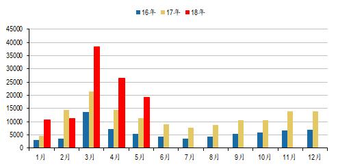 图:最近三年各个月份挖掘机销量水平