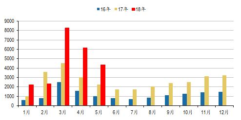 图:近3年三一重工各月挖掘机销量