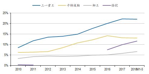图:主要企业挖掘机市场份额