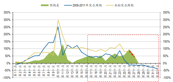 图:本轮需求与2009年的需求周期对比