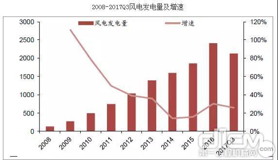 2008年-2017Q3风电发电量及递增