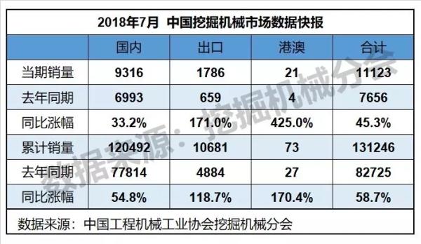 7月挖掘机共计销售11123台 同比增长45.3%