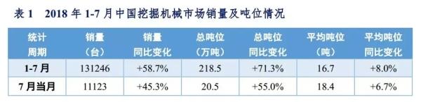2018年1-7月挖掘机销量同比增长58.7%  出口市场翻番