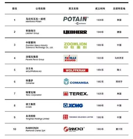 2018全球塔式起重机制造商10强榜单