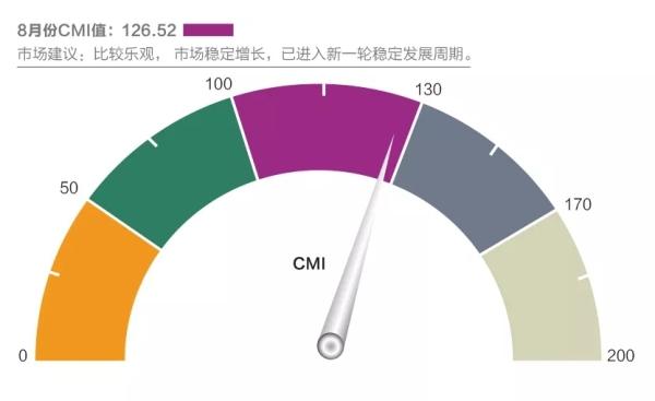 8月CMI指数环比小幅降低 预计市场稳步回归理性