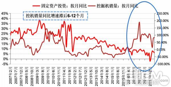 """中国挖掘机同比增速与固定资产投资同比出现""""剪刀差"""""""