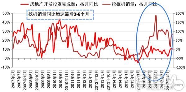 """中国挖掘机同比与房地产开发投资同比出现""""剪刀差"""""""