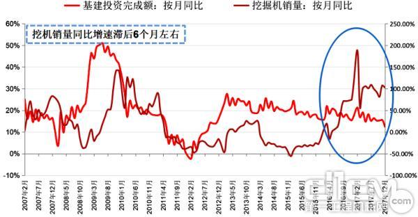 """中国挖掘机同比与基建投资完成额同比出现""""剪刀差"""""""