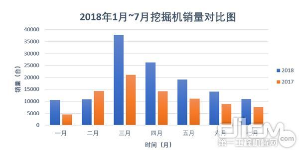 2018年1月~7月与2017年1月~7月挖掘机销量对比