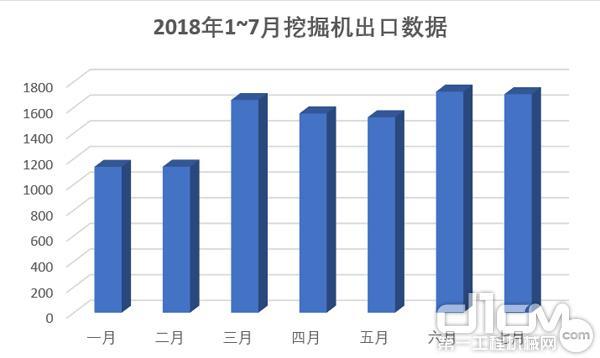2018年1~7月挖掘机出口销量图示