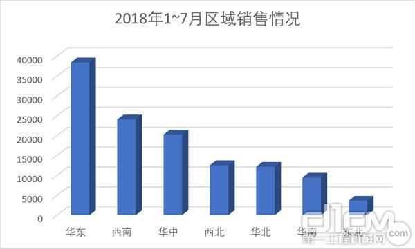 2018年1~7月各区域销量对比