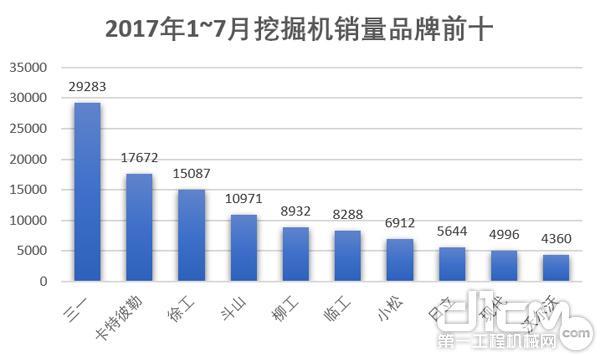 2018年1~7月各销量前十企业