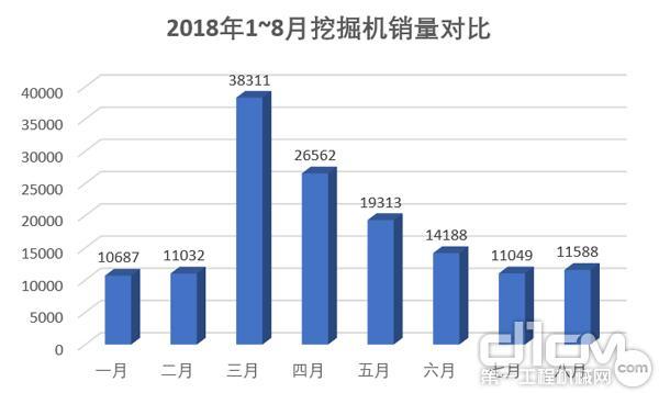 2018年1~8月挖掘机销量图示