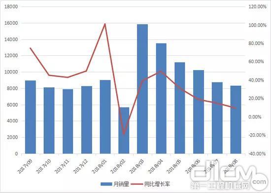 2017年9月至2018年8月装载机月度销量情况