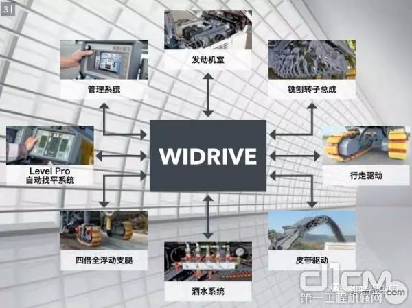 设计精良的 WIDRIVE 机器管理系统显著提高了生产效率