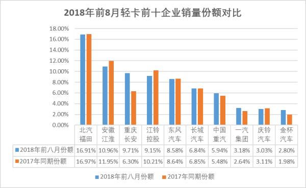 2018年前8月輕卡前十企業銷量份額對比