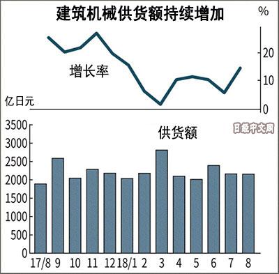 日本建机供货额8月增长14.3% 中国需求复苏
