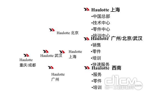 2018年 Haulotte 众多分公司将会建立