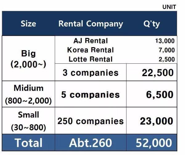 图表来源:韩国租赁商DONGWON LIFT公司