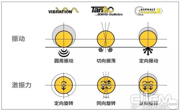 宝马格专利360°沥青压实系统