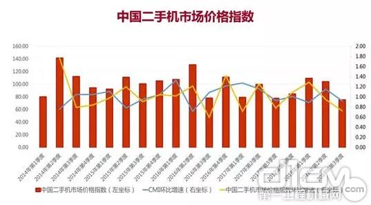 中国二手机市场价格指数