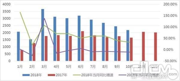 2017-2018年汽车起重机月度销量情况