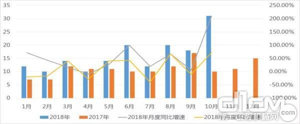 2017-2018年全地面起重机月度销量情况