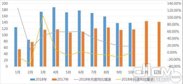 2017-2018年履带起重机月度销量情况