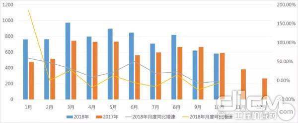 2017-2018年随车起重机上车月度销量情况