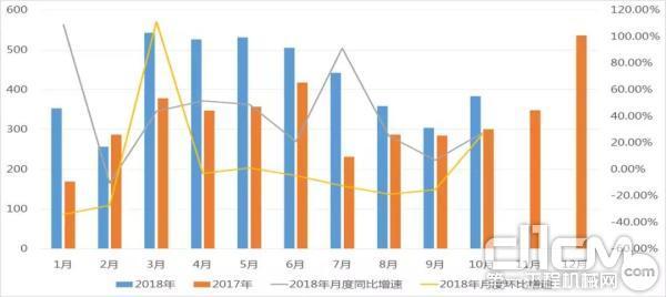 2017-2018年随车起重机整机月度销量情况