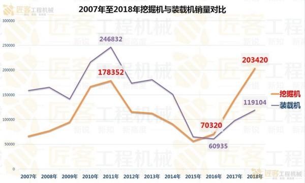 2007年-2018年挖掘机与装载机销量对比