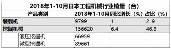 图:2018年1-10月,日本工程机械行业的(挖:装)比例达到16:1